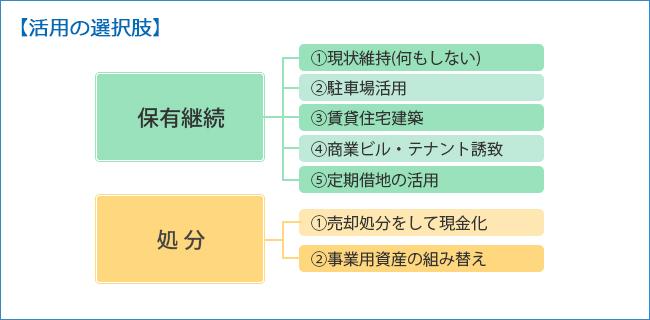 【活用の選択肢】保有継続・処分