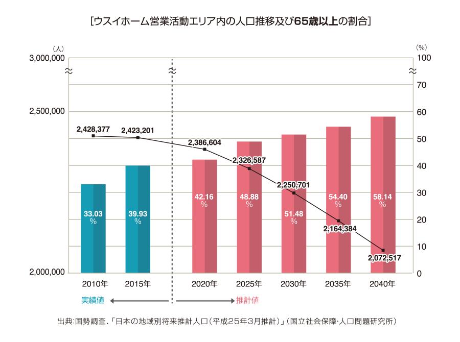 ウスイホーム活動エリア内の人口推移及び65歳以上の割合
