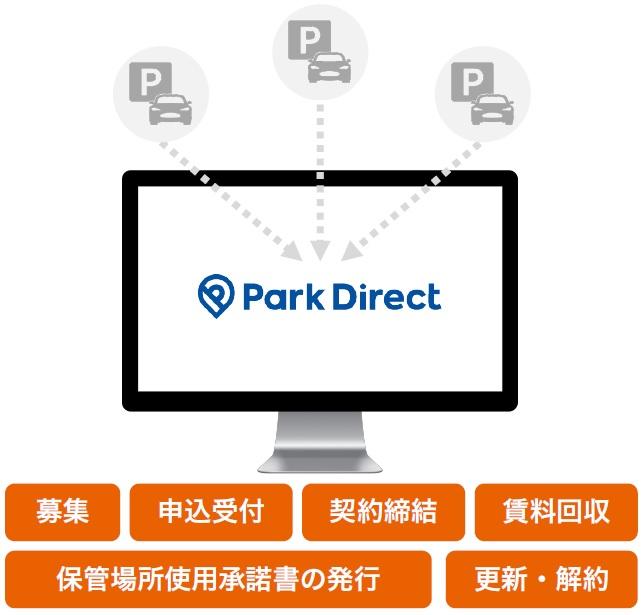オンライン契約・顧客管理サービス